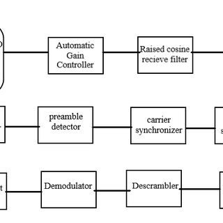 Hardware block diagram of the software defined radio