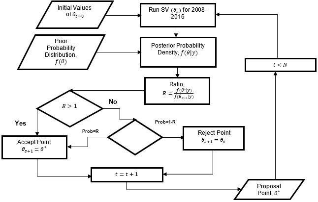 Process flow diagram for Metropolis-Hasting MCMC