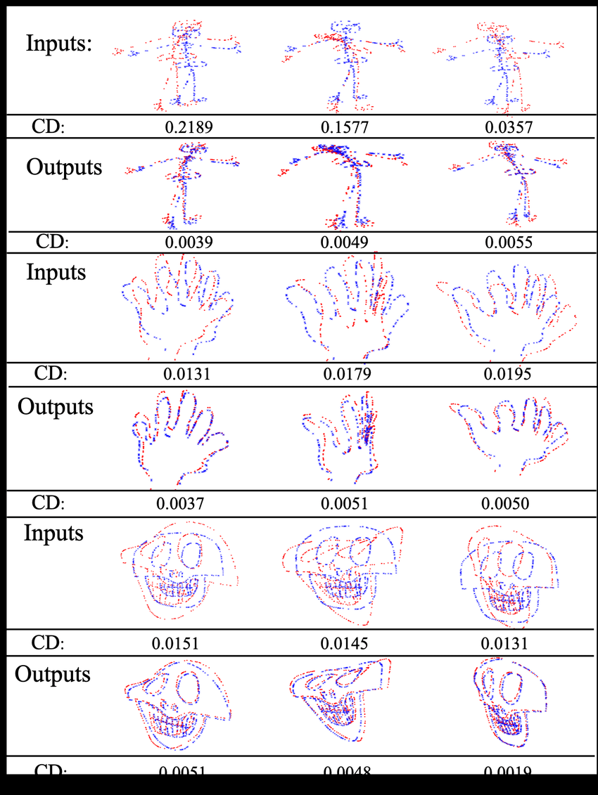 medium resolution of testing performance for skull hand and human skeleton shapes blue shapes are source point