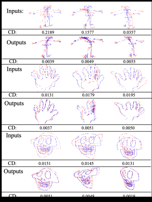 small resolution of testing performance for skull hand and human skeleton shapes blue shapes are source point