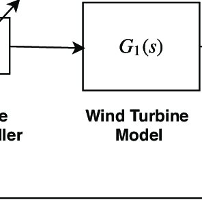 (PDF) Wake Management in Wind Farms: An Adaptive Control