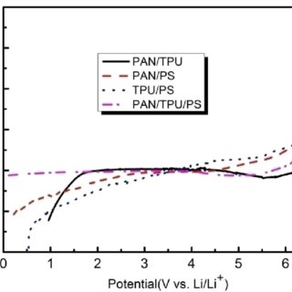 Linear sweep voltammograms of the gel polymer electrolytes