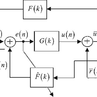 Adaptive feedback canceller with an optimized shaping