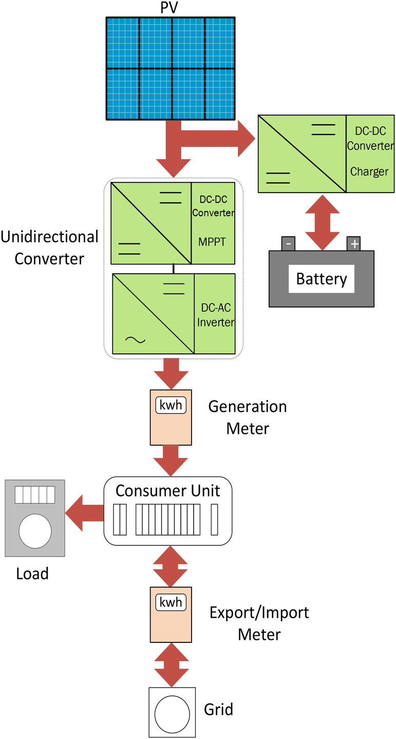hight resolution of example architecture for battery location 2
