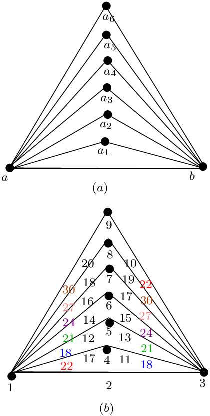 The illustration of (a)graph Bt 6 and (b)local antimagic