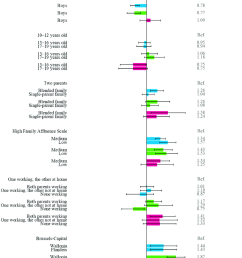 multiple multilevel logistic regression for fish consumption download scientific diagram [ 850 x 1149 Pixel ]