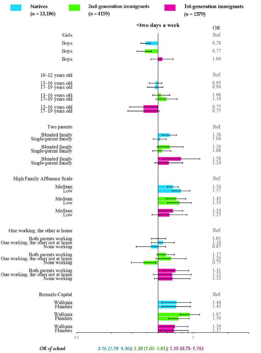 hight resolution of multiple multilevel logistic regression for fish consumption download scientific diagram