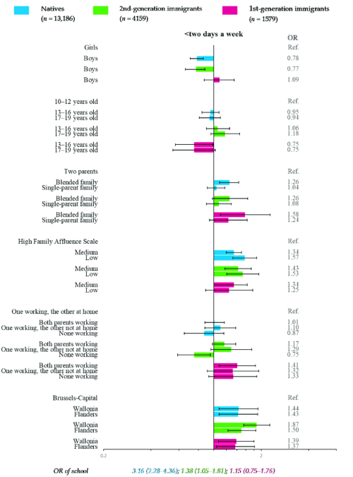 small resolution of multiple multilevel logistic regression for fish consumption download scientific diagram