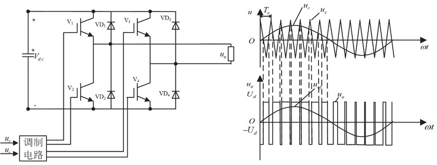 Single-phase SPWM inverter circuit (left) and output