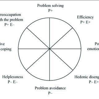 (PDF) The Coping Circumplex Model: An Integrative Model of
