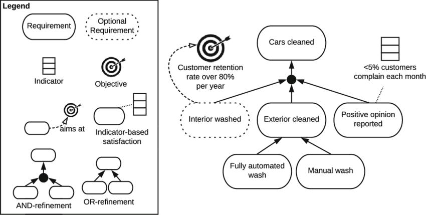 A small requirements model for a car wash service