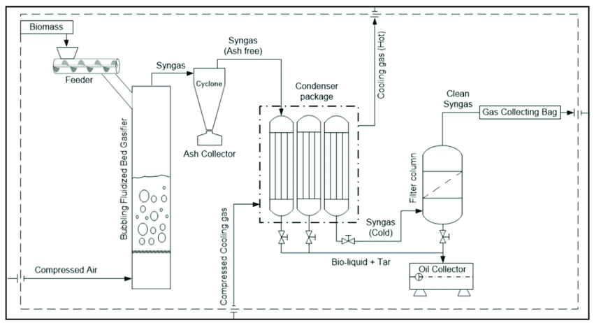 Process flow diagram of the gasification process for