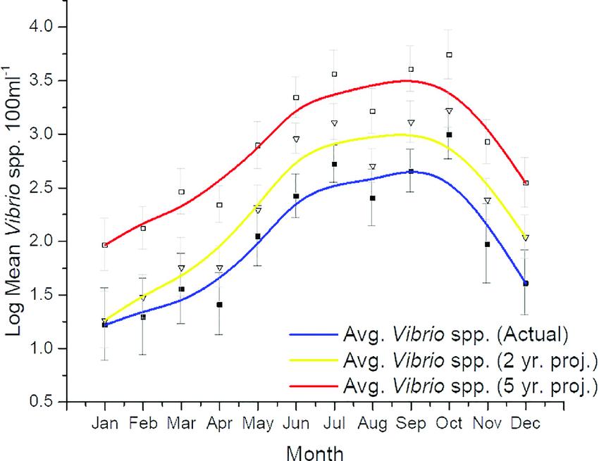 10 year monthly average
