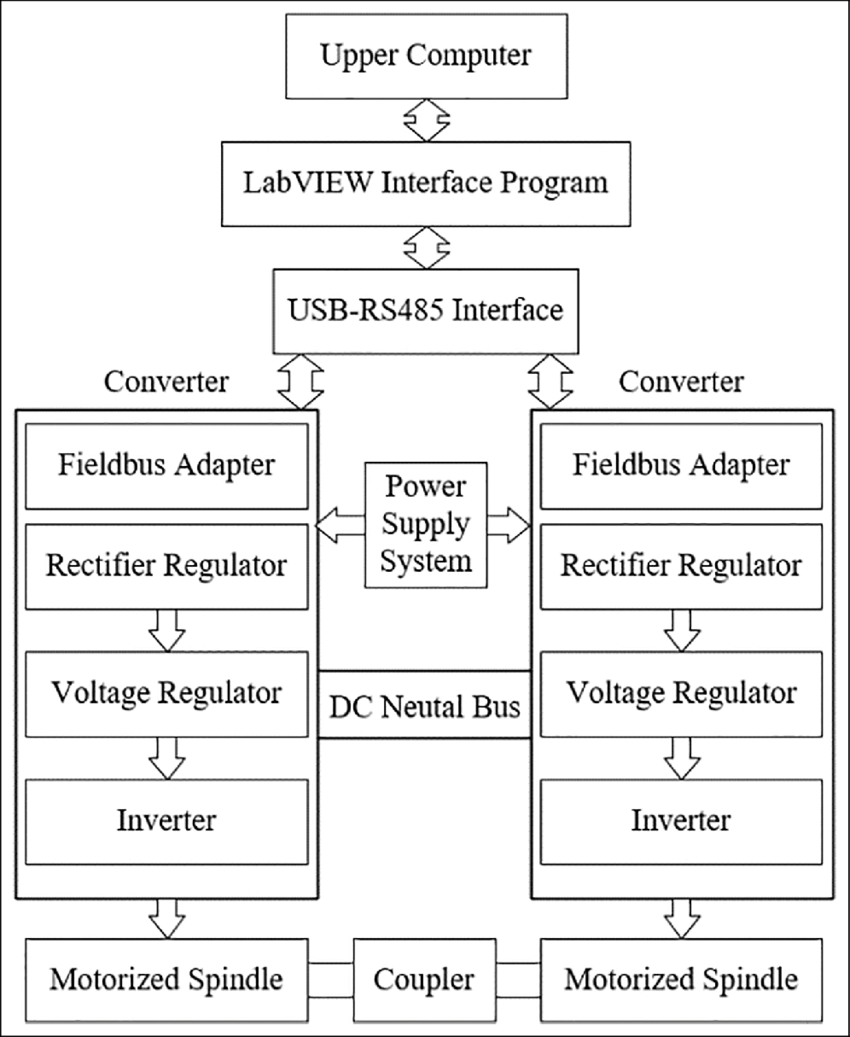 hight resolution of block diagram of the dynamometer system
