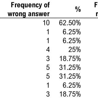 (PDF) Identifying Students' Error in Writing Islamic Text