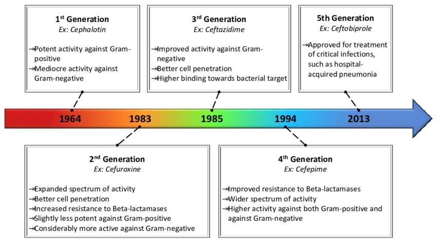 Evolution of cephalosporin characteristics over semi ...
