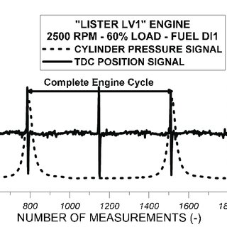 (PDF) Experimental Study of DI Diesel Engine Operational