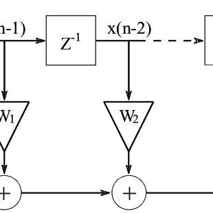 (PDF) Least Mean Squares and Recursive Least Squares