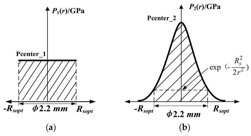 The spatial distribution of shock wave pressure: (a) flat