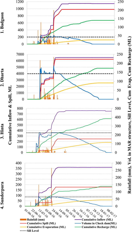 medium resolution of water balance plots for the four check dams badgaon dharta hinta and sunderpurain