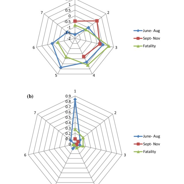 Seasonal catastrophe sequences (SCS) of raw data
