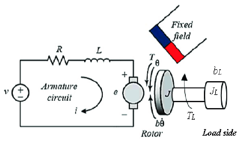 Schematic diagram of the permanent magnet DC (PMDC) motor