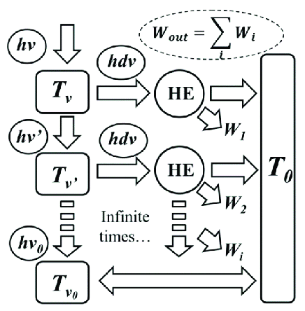 The infinite-staged Carnot engine model for the analysis
