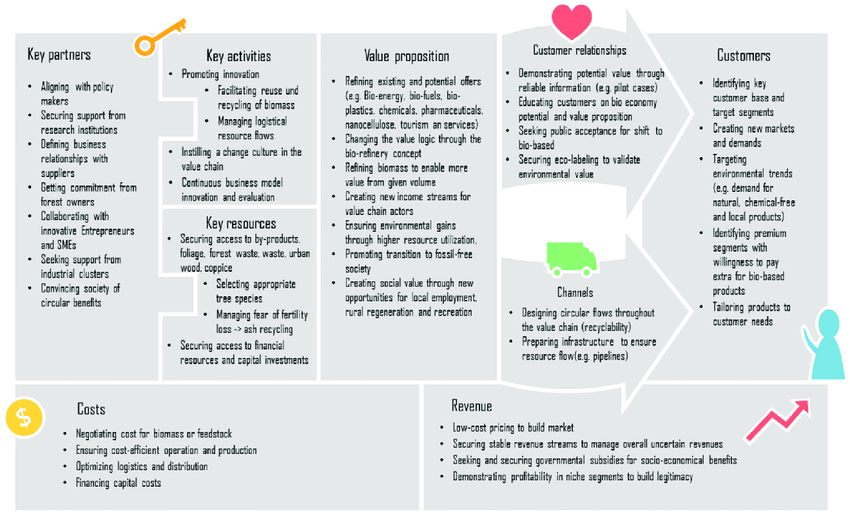 Business model canvas for circular business models in a