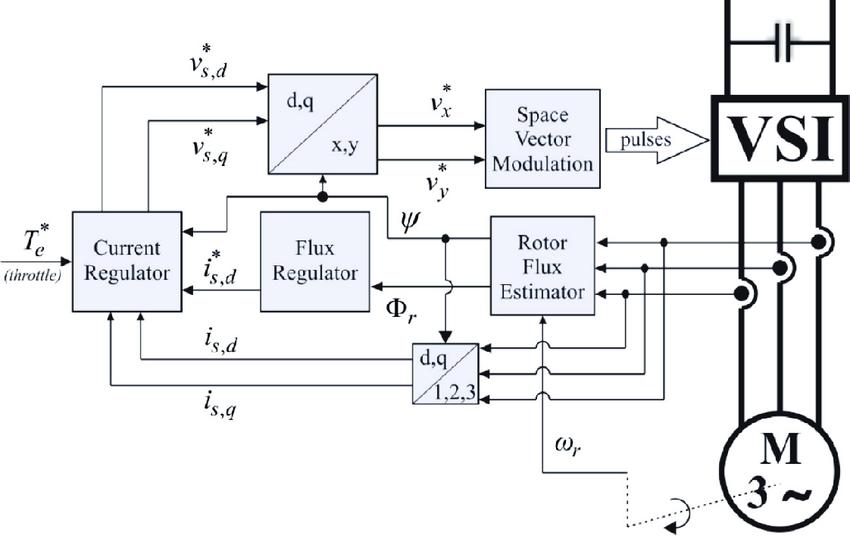 General block diagram of the field oriented control (FOC