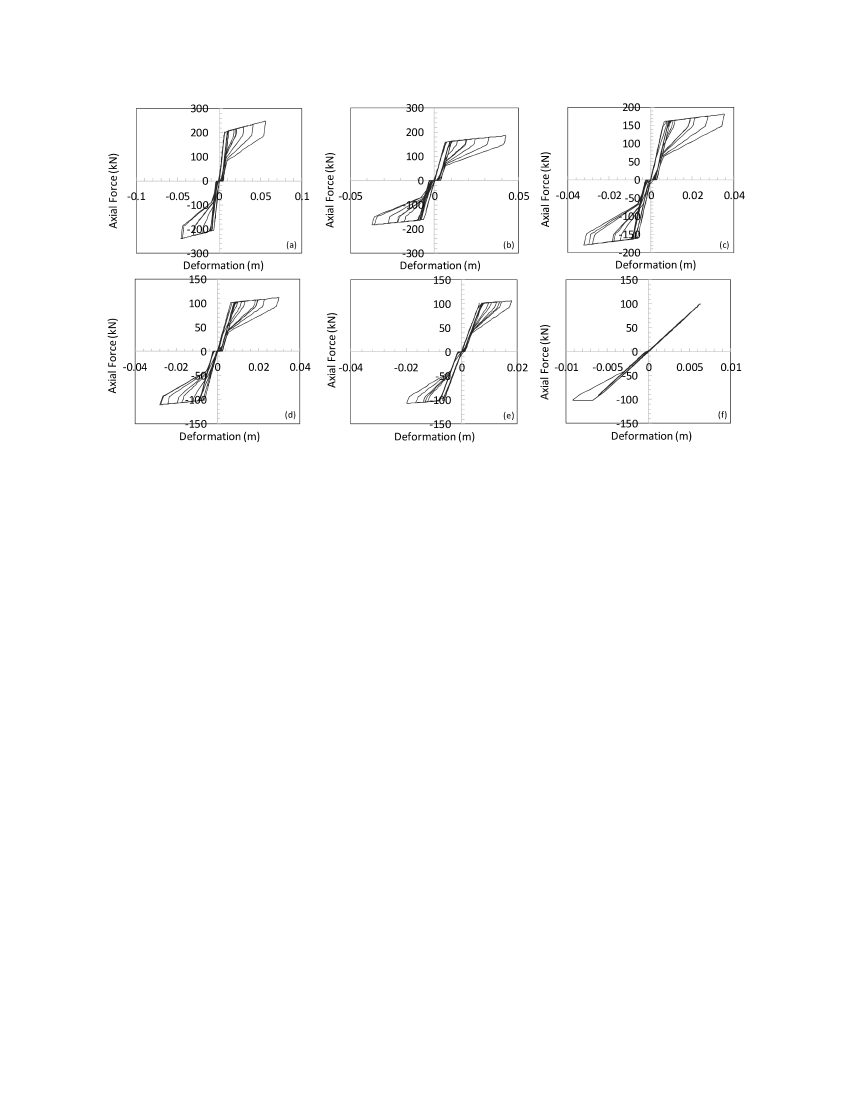 hight resolution of brace hysteresis for trinidad earthquake at four times the design intensity considering residual deformation a