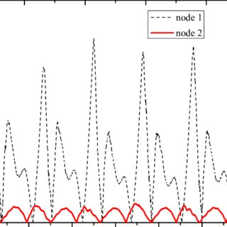 (PDF) Study on Pressure Pulsation Suppression of