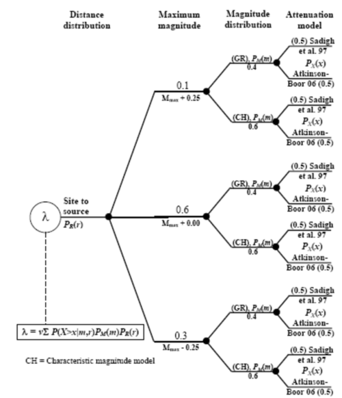 small resolution of the logic tree for the shallow crustral earthquake source
