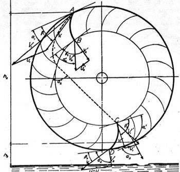 Water flows in turbine 1. Diameter and Width of the runner