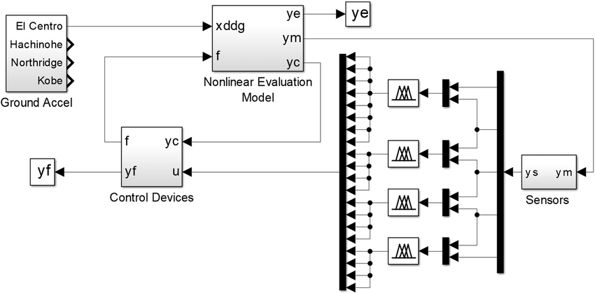SIMULINK block diagram for the vibration control of 20
