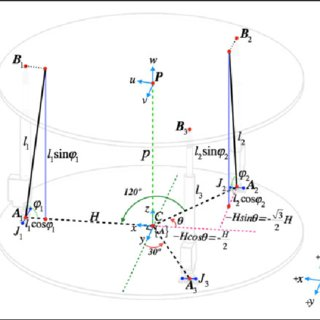 (PDF) Dynamic analysis and control of a three-revolute