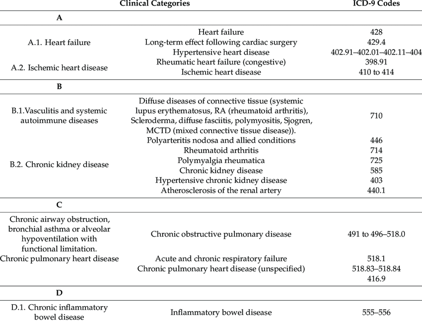 Defining clinical categories of polypathological patients ...