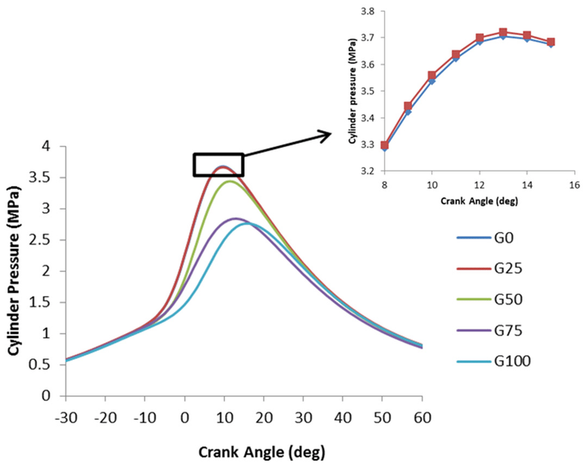 Cylinder pressure curve at different Re. (The direct