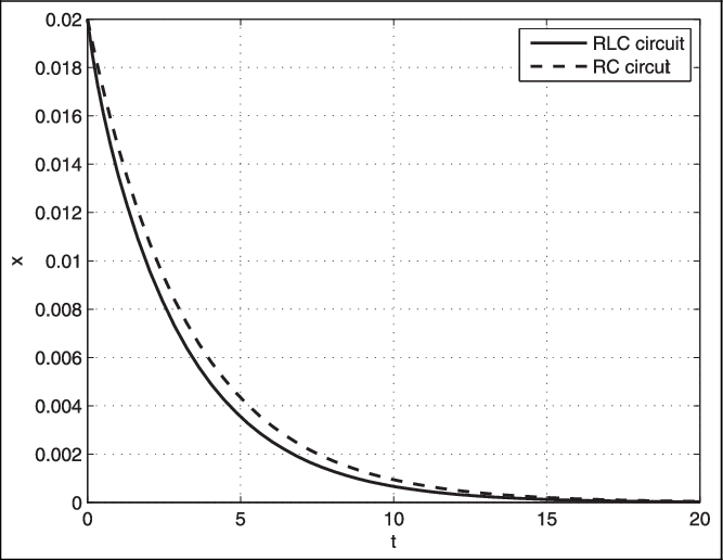 Comparison of the trajectories x of the RLC circuit and