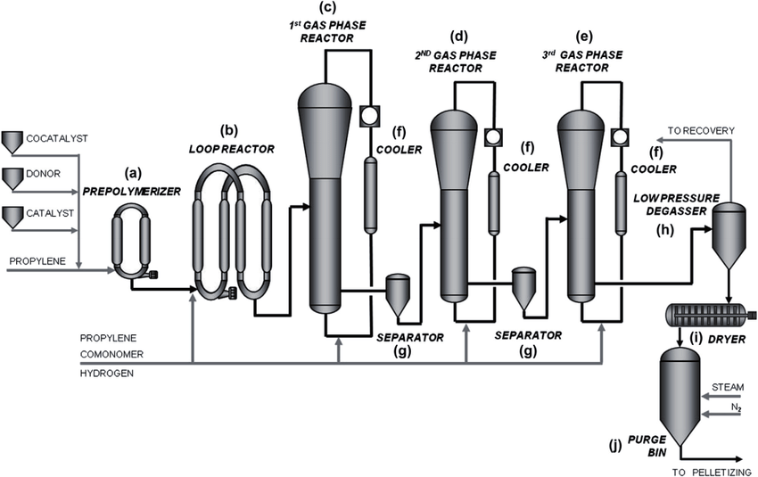 Borstar polypropylene process scheme ( four-reactor setup