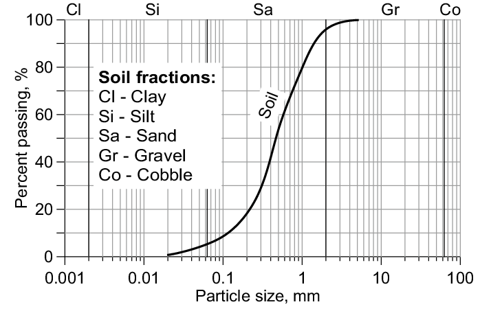 Particle size distribution curve for the soil used in the
