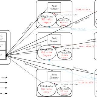 (PDF) SHIYF: A Secured and High-Integrity YARN Framework