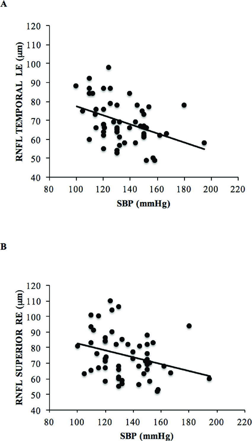 hight resolution of relationship between systolic blood pressure sbp and retinal nerve fiber layer rnfl