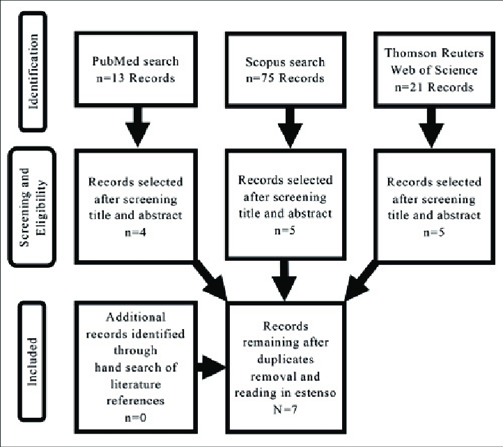 The flow chart summarises the article search and revision