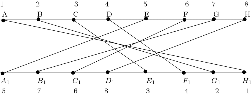 Permutation diagram obtained by joining the starting and