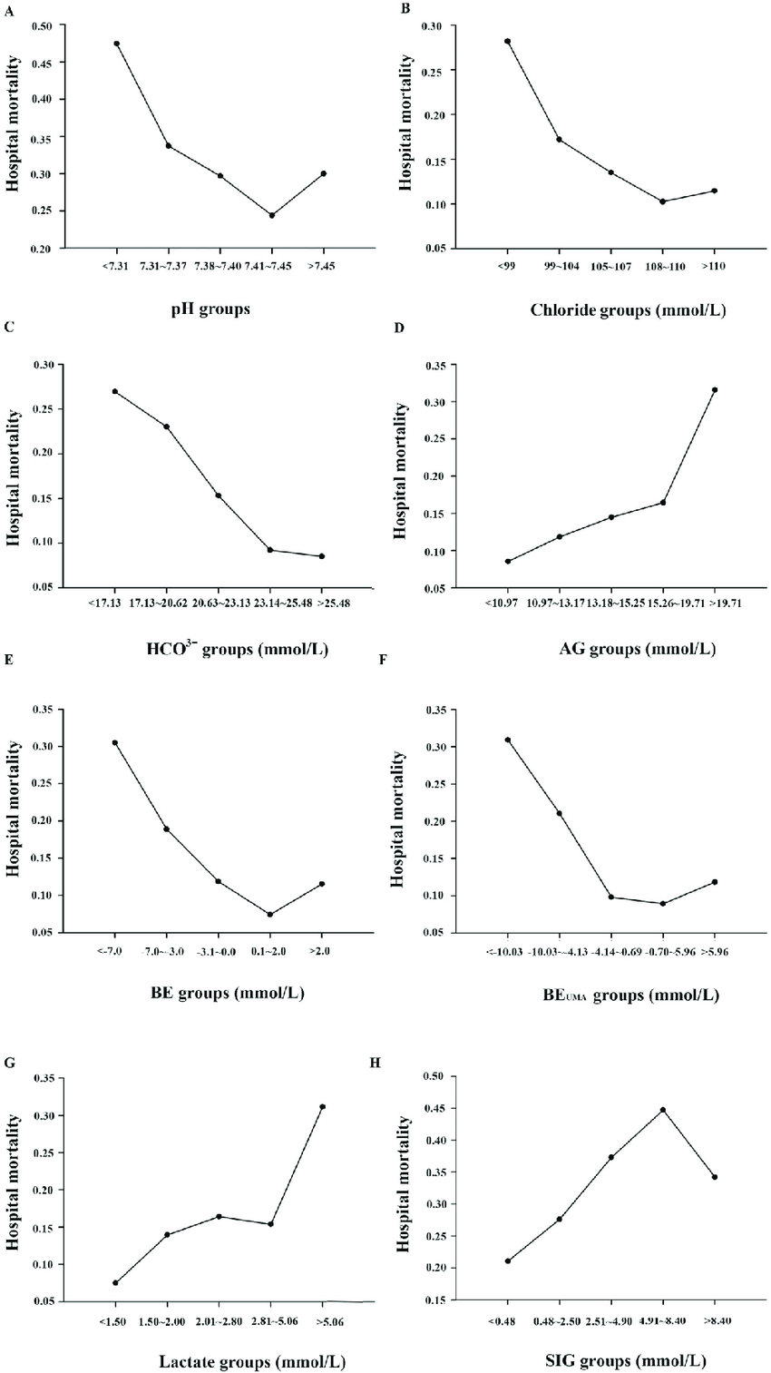 hight resolution of the 30 day hospital mortality of the associated acid base marker in different intervals