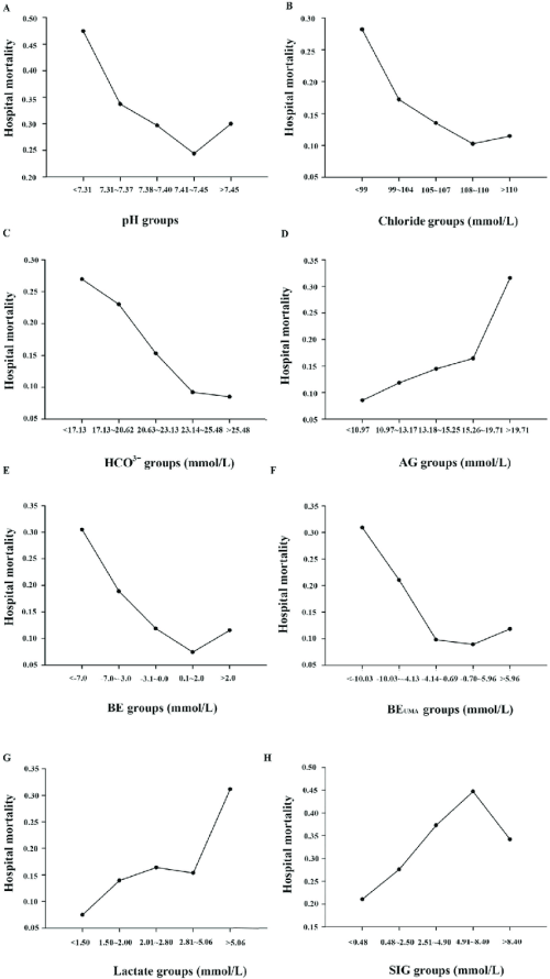 small resolution of the 30 day hospital mortality of the associated acid base marker in different intervals