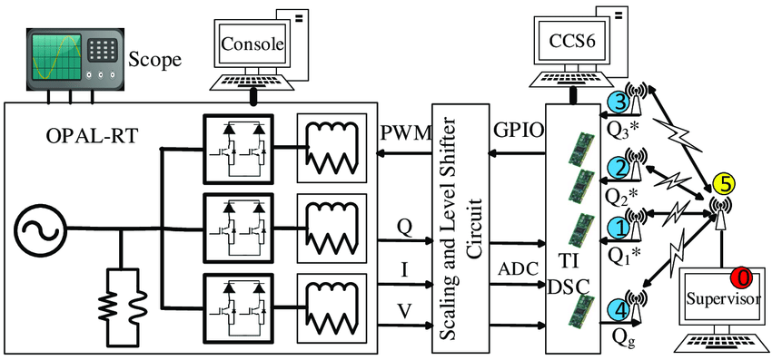Block diagram of the testbed. The testbed consists of an