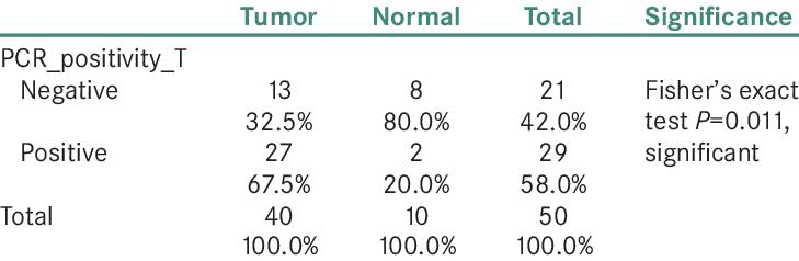 p16 microsatellite positivity in oral squamous cell carcinoma and...   Download Scientific Diagram