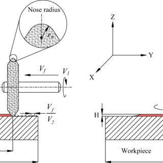 Theoretical and experimental investigation of a tool path