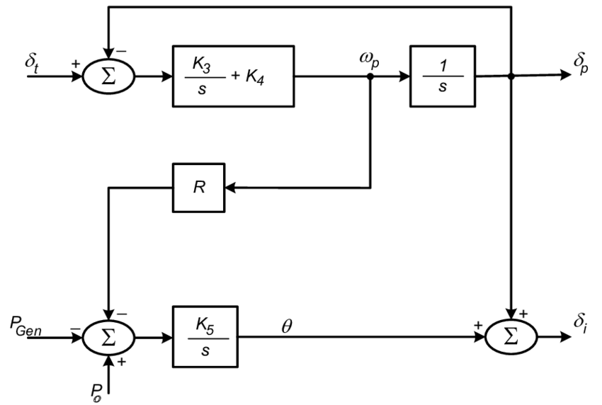 PLL and active power controllers block diagram, method (2